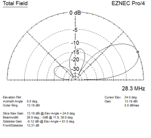 3 Element 10 Meter Yagi at 20' with traditional (horizontal) orientation.