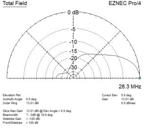 3 Element 10 Meter Yagi Vertically Polarized