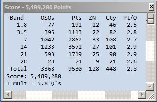 2016 CQWW CW Final Score